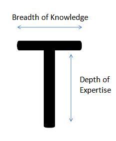 T-shaped